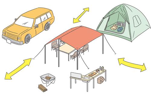 キャンプの正しい配置