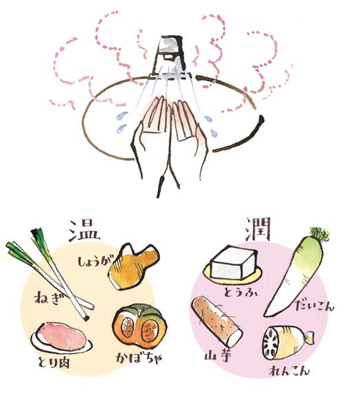 食材と手を洗うイラスト