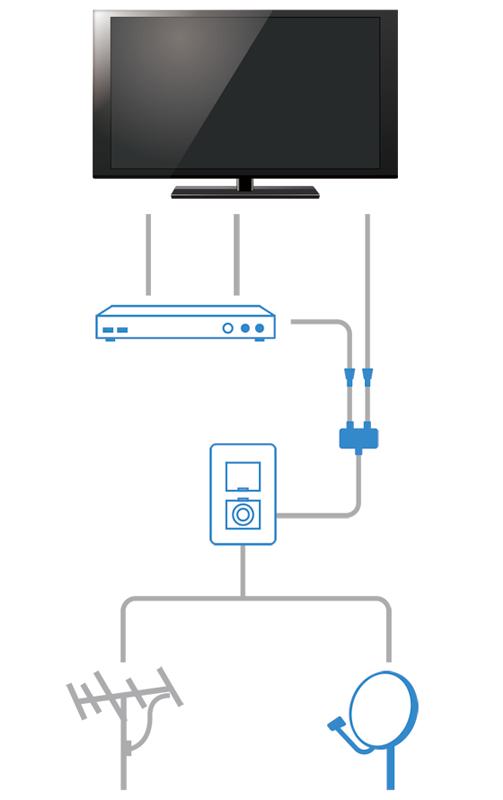 テレビとアンテナ