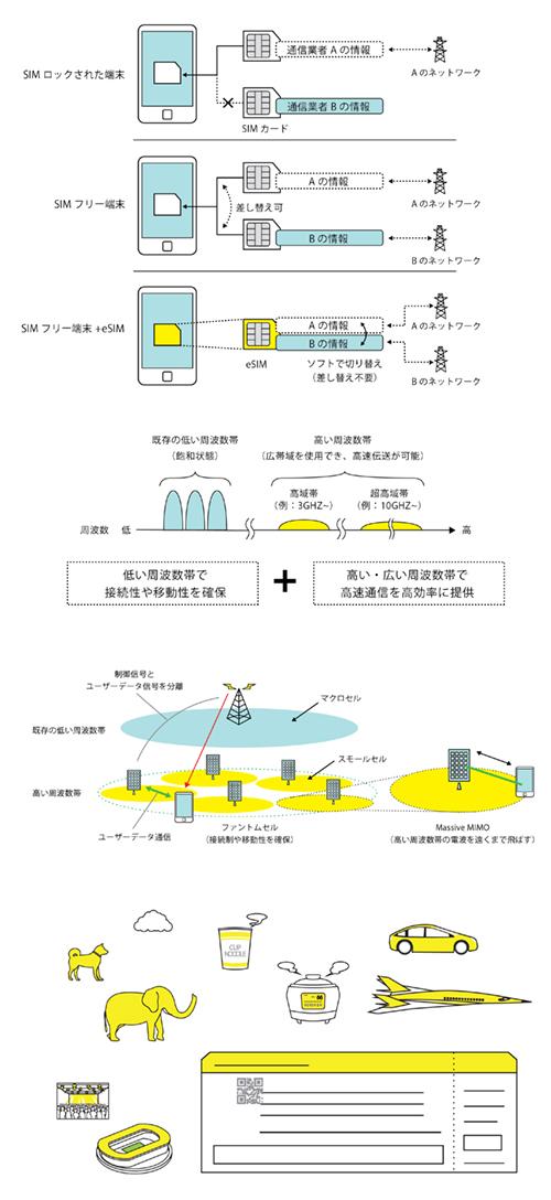 宇野将司が描いたスマホやネットワークの図解イラスト