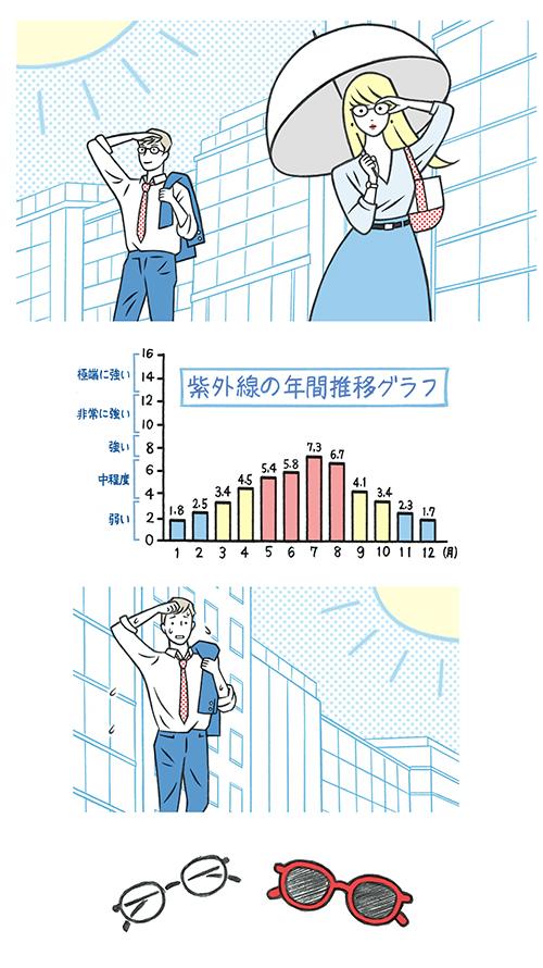 日傘を差している女性、男性ビジネスマン、グラフ