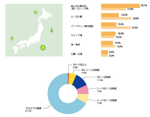 日本地図やグラフのイラスト