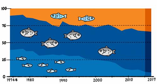 漁獲高を示すグラフのイラスト